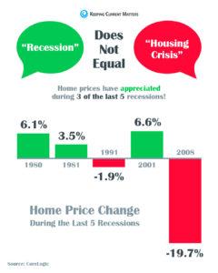 Short Term Slowdown for Denver Real Estate